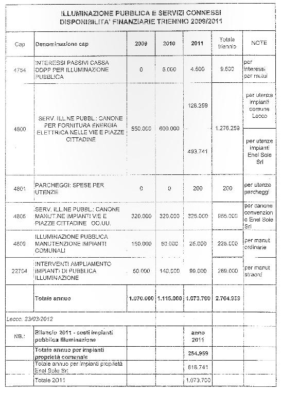 Bilancio illuminazione 2009-2011